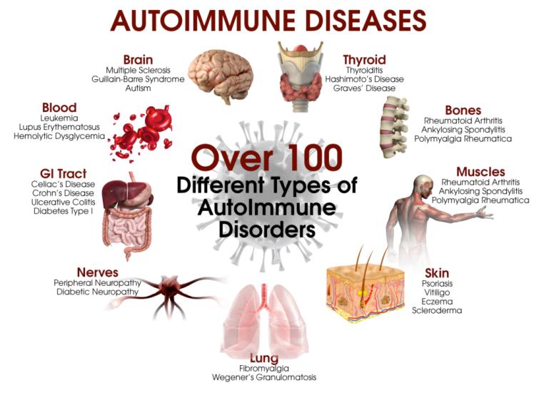 100autoimmune