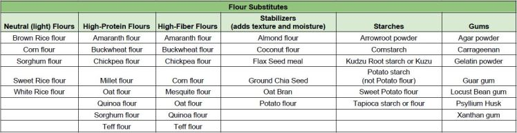 gluten sub chart